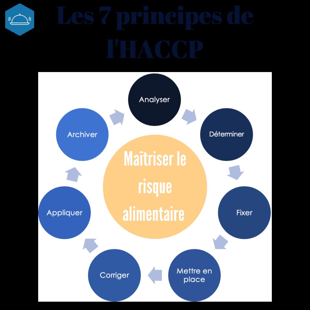 Les 7 principes de l'HACCP