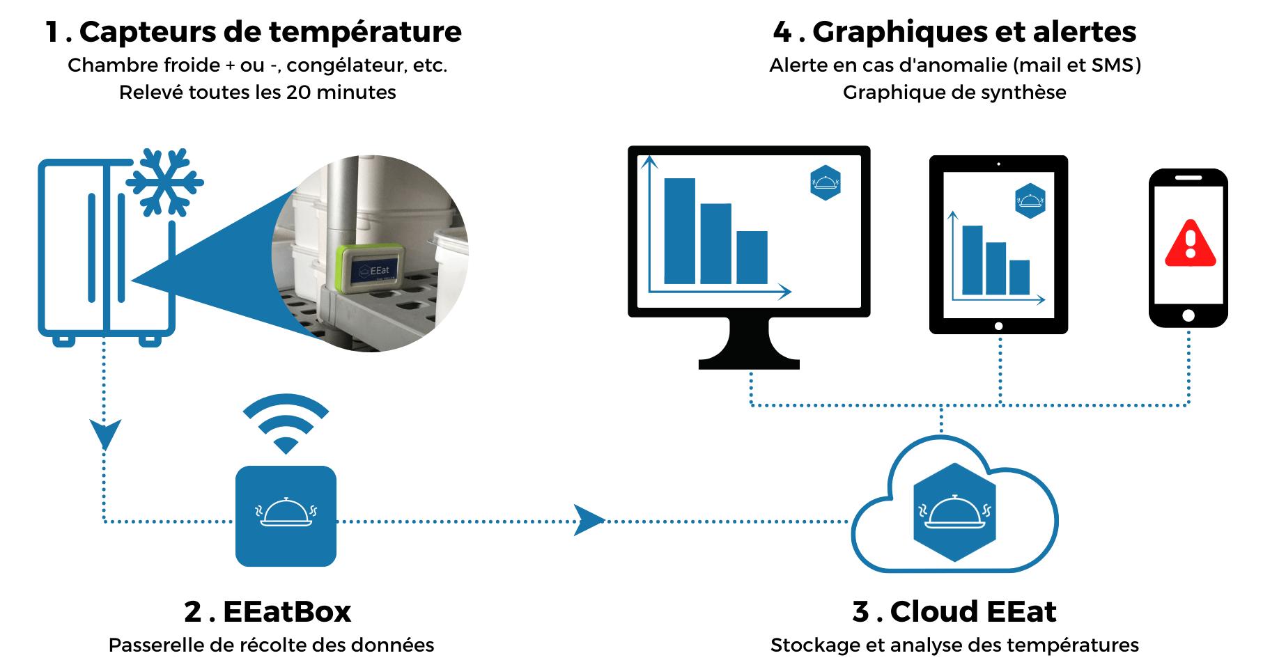 Enregistreur de température connecté EEat