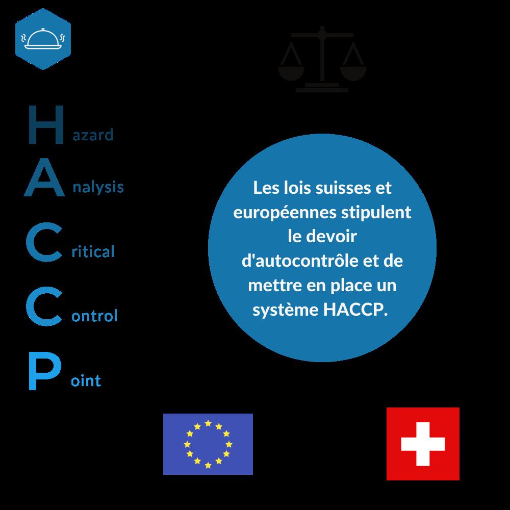 Réglementation HACCP